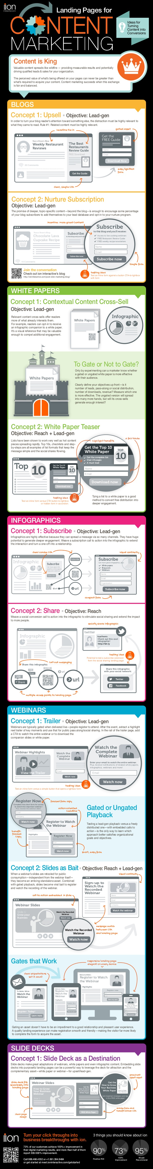 Infographic with tips to improve content marketing conversion rate.