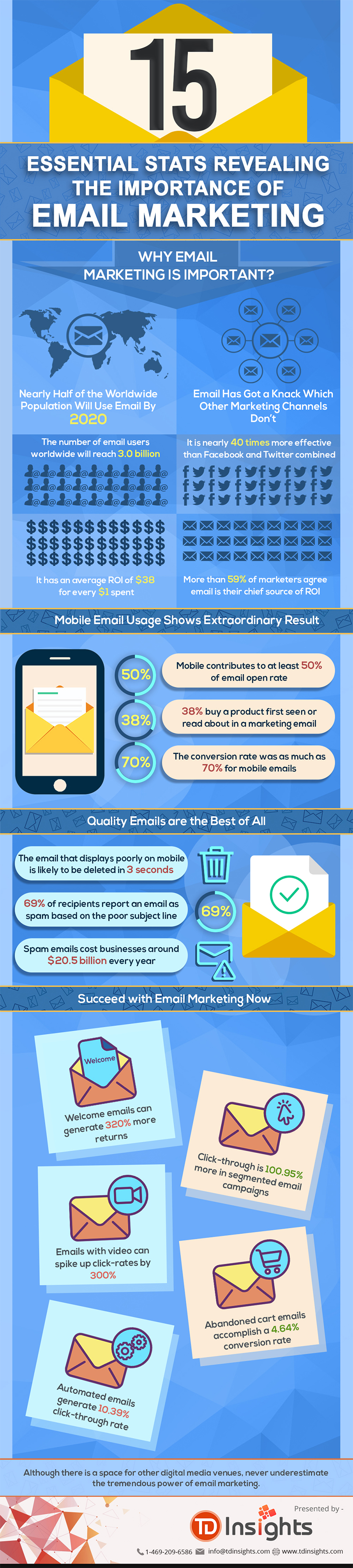 Infographic with 15 email marketing stats.