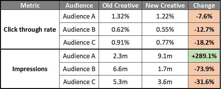 Chart detailing click through rate and impressions