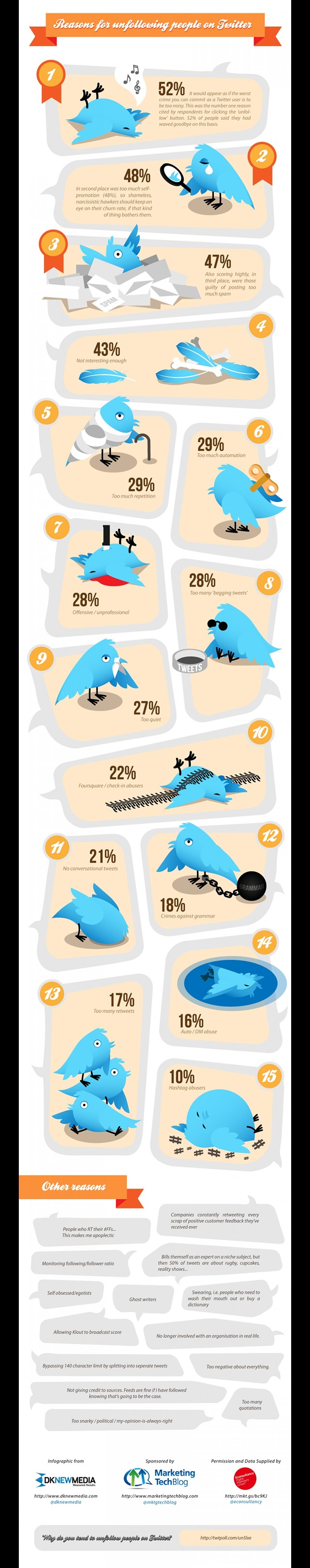 Infographic citing reasons why accounts are unfollowed on Twitter